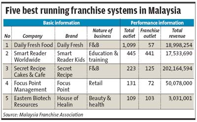Best Franchises in Malaysia