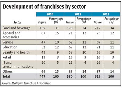 Development of Franchise by Sector