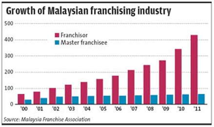 Growth of Malaysian Franchise Industry